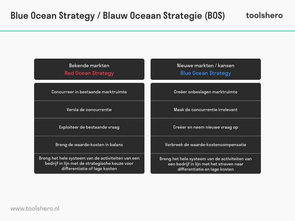 Blue Ocean Strategy / Blauwe Oceaan Strategie - toolshero