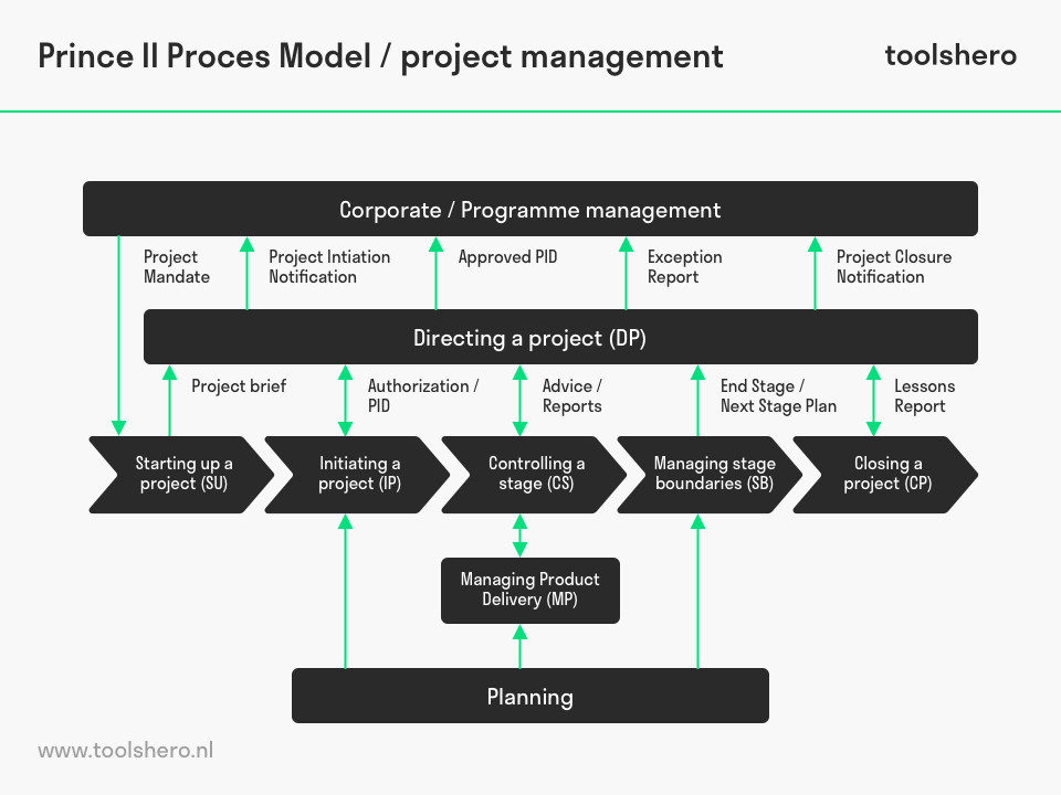 Prince2 proces model - toolshero