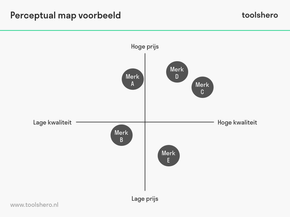 Perceptual map voorbeeld - toolshero
