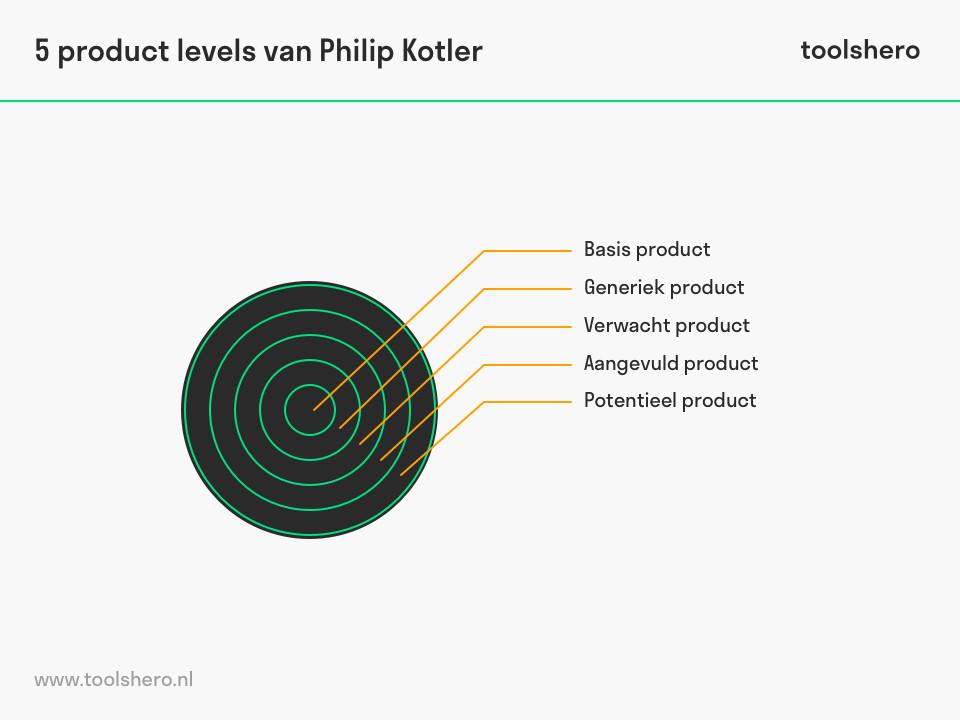 Vijf product niveaus van Philip Kotler - ToolsHero