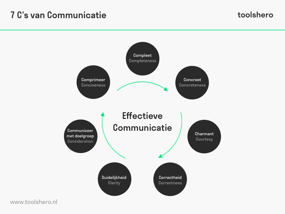 7 C's van Communicatie - ToolsHero