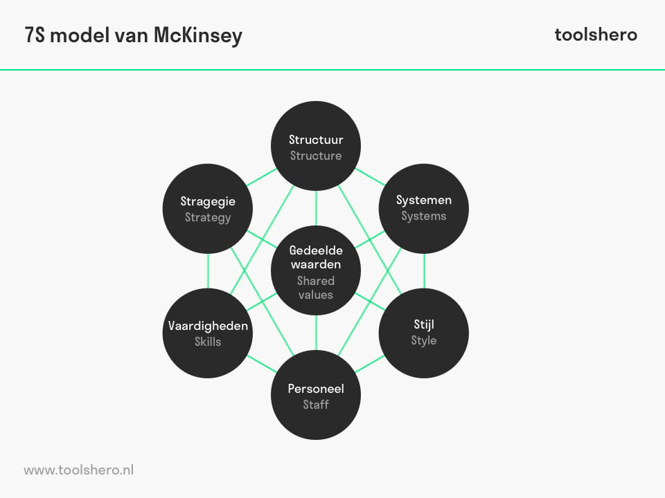 7S model van McKinsey - ToolsHero