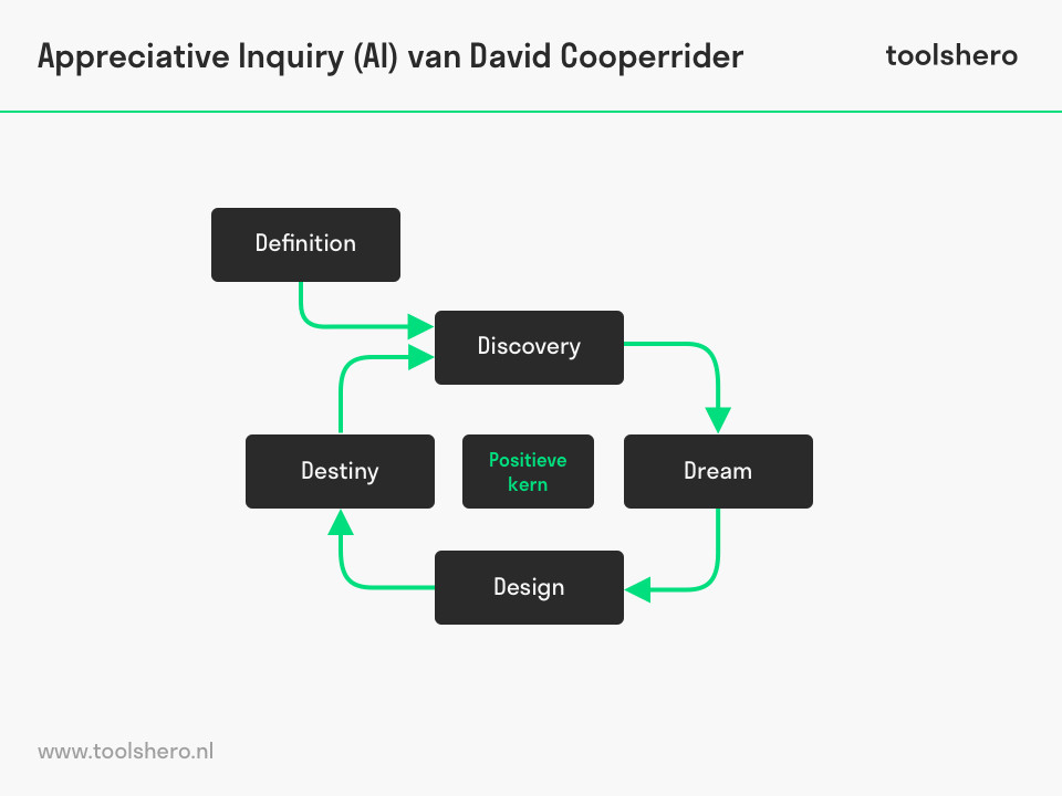Voorbeeld Appreciate Inquiry - ToolsHero