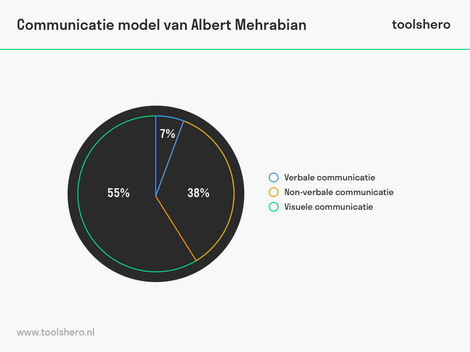 Communicatiemodel van Albert Mehrabian - toolshero