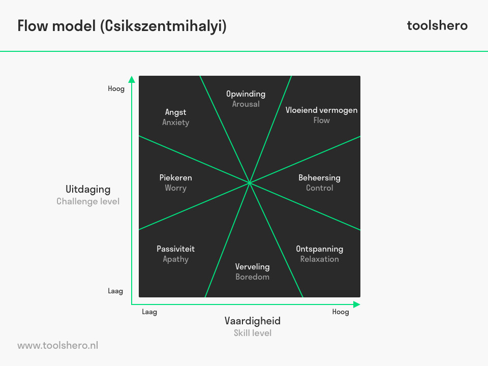 Flow model van Mihaly Csikszentmihalyi - toolshero