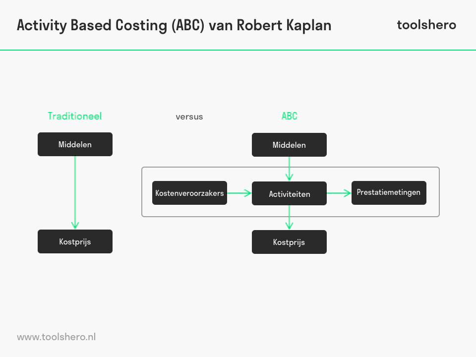 Activity Based Costing (ABC) van Robert Kaplan - ToolsHero