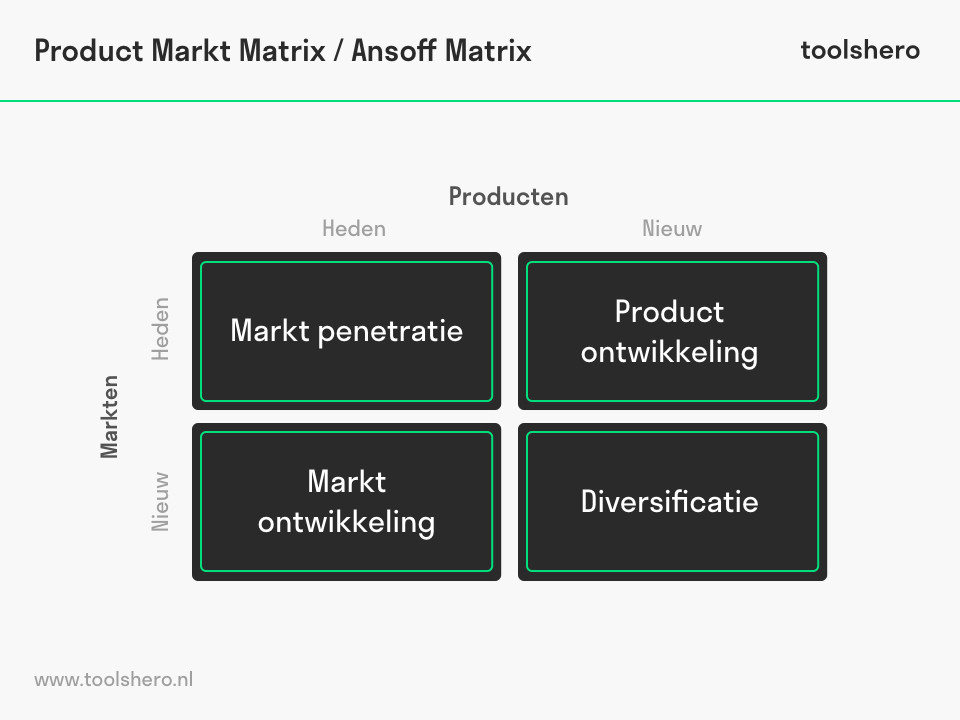 Ansoff Matrix - ToolsHero