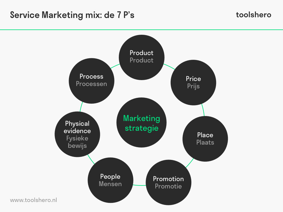 Service Marketing mix 7 P's van Booms en Bitner - toolshero