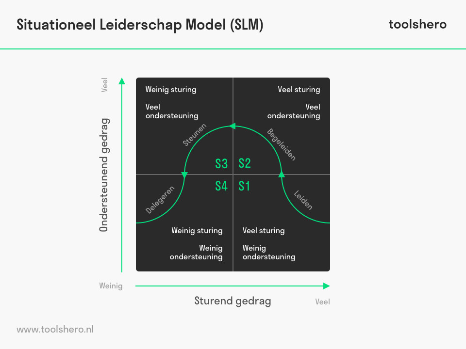 Situationeel Leiderschap Model (SLM) - ToolsHero