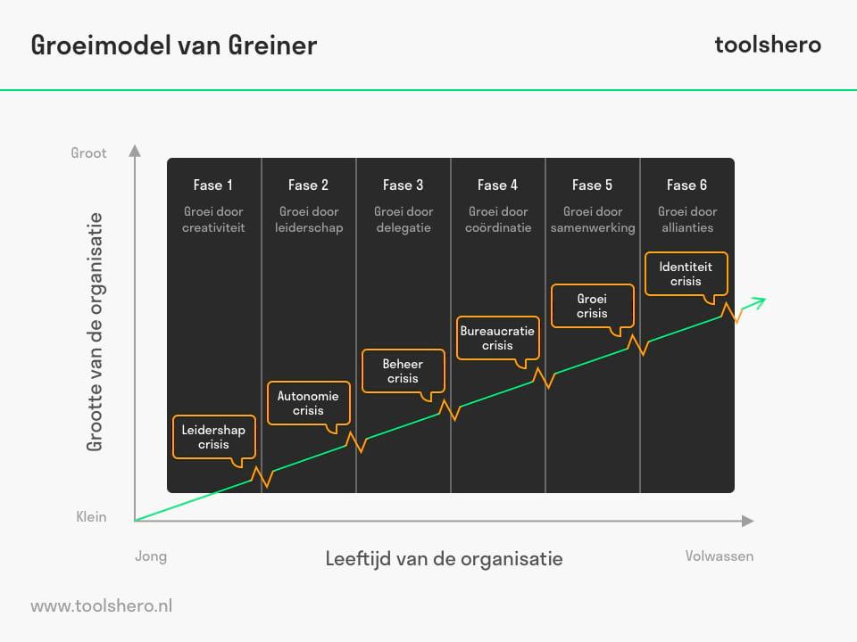 Groeimodel van Greiner, de fasen van organisatie ontwikkeling - ToolsHero