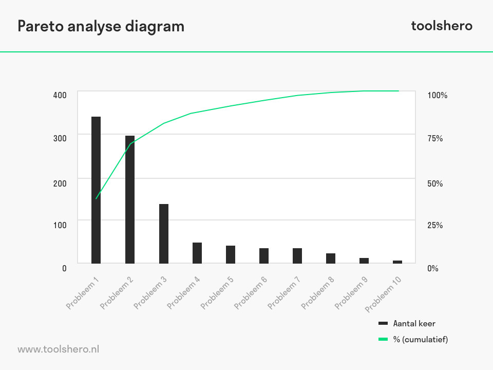 Pareto analyse diagram - toolshero