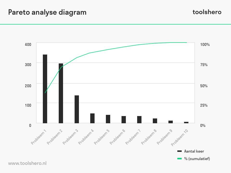 Pareto analyse diagram - toolshero
