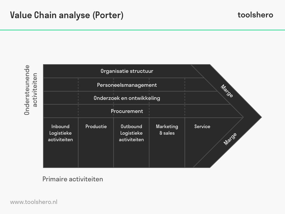 Value chain analyse van Michael Porter - ToolsHero