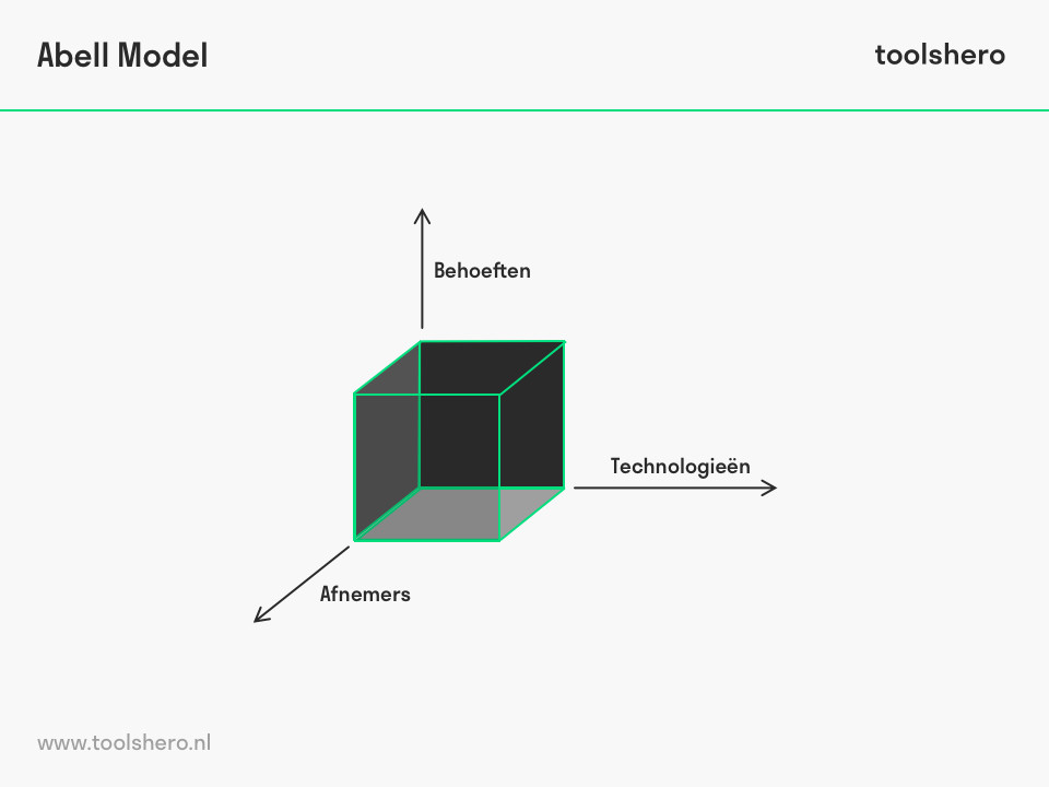 Abell model raamwerk - ToolsHero