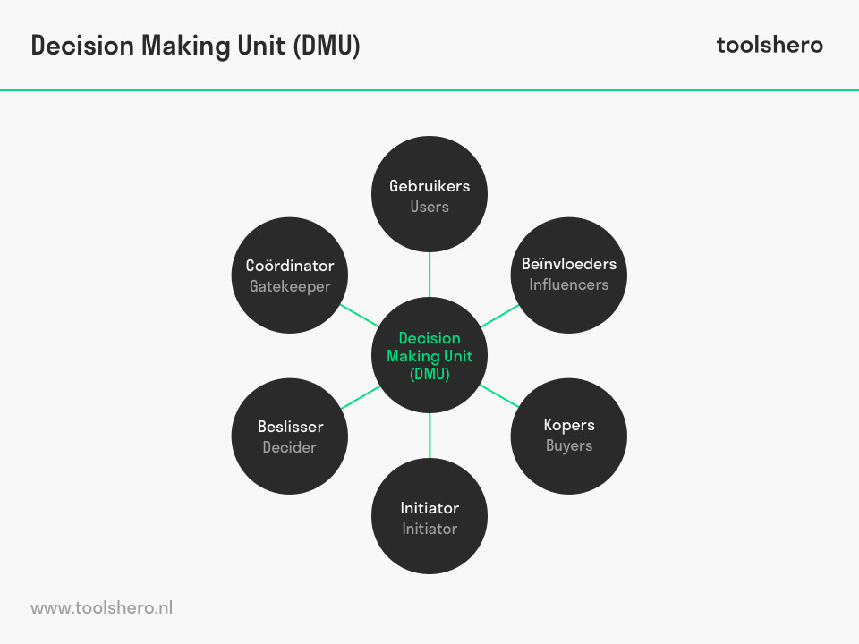 Decision Making Unit (DMU) van Philip Kotler - toolshero