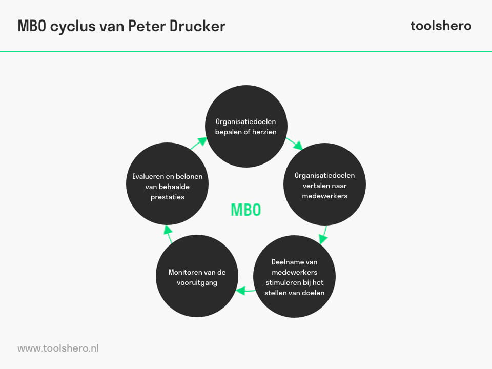 Management by Objectives / MBO van Peter Drucker - ToolsHero