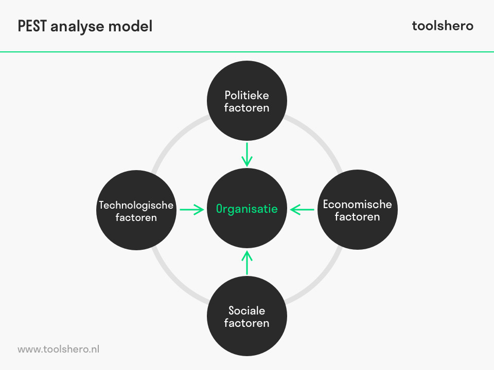 PEST Analyse model - toolshero