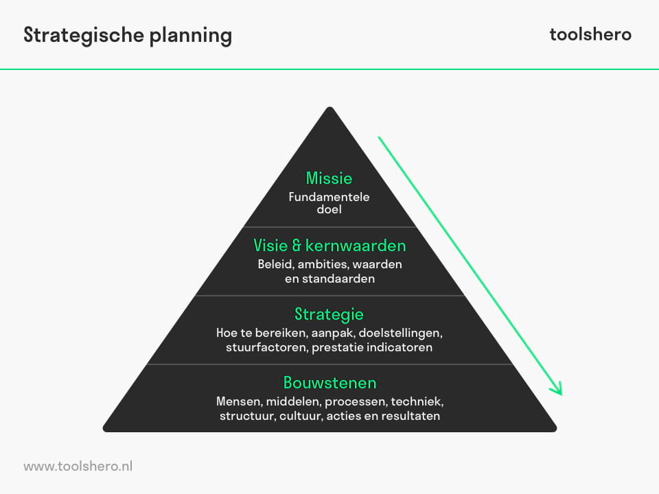 Strategische planning model - toolshero