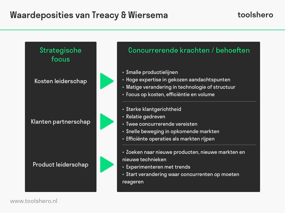 Waardeposities van Michael Treacy en Fred Wiersema model - toolshero