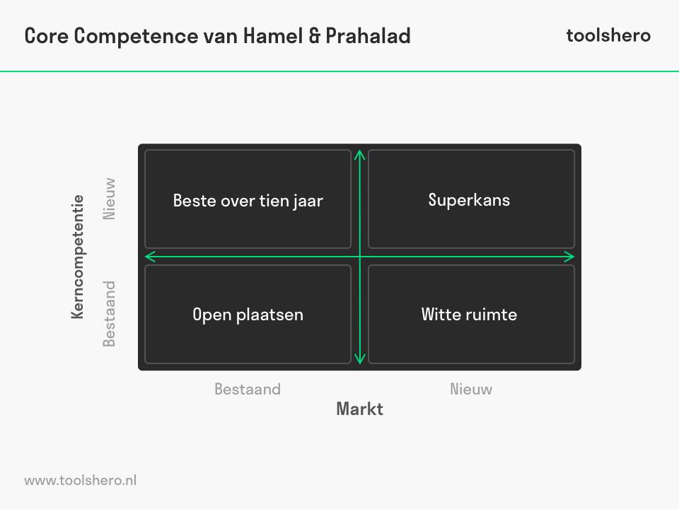 Core competence model van Hamel en Prahalad - toolshero