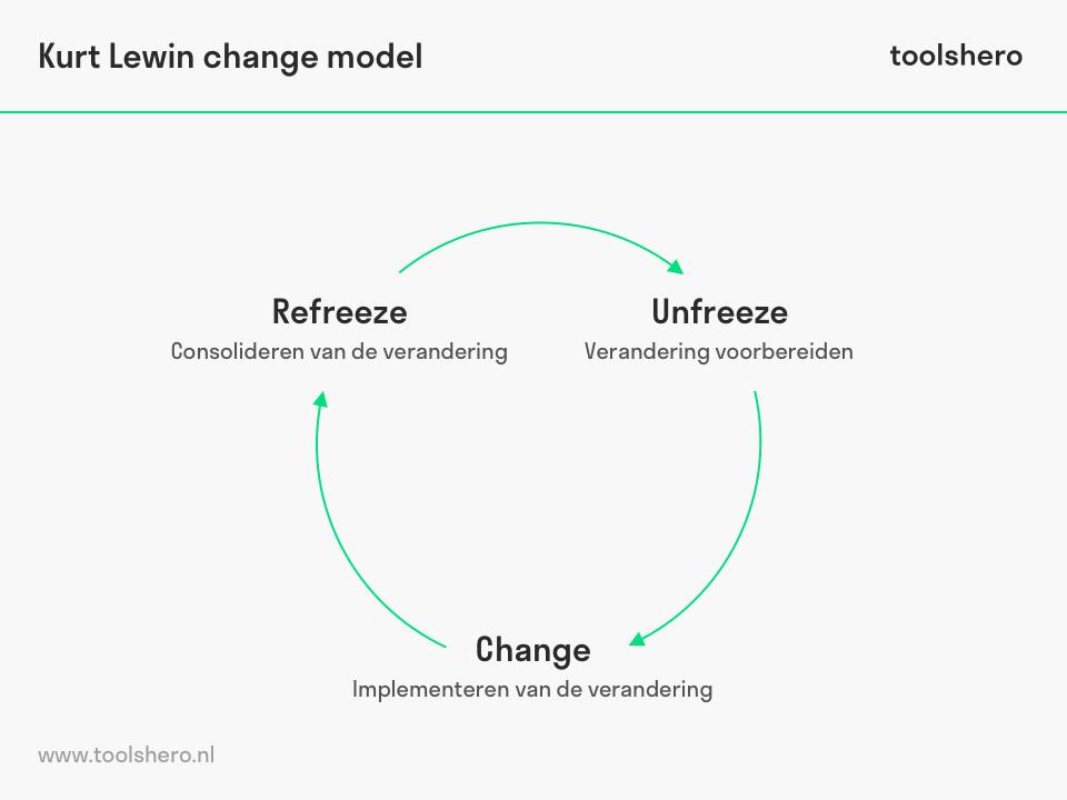 Lewin change management model van Kurt Lewin - toolshero