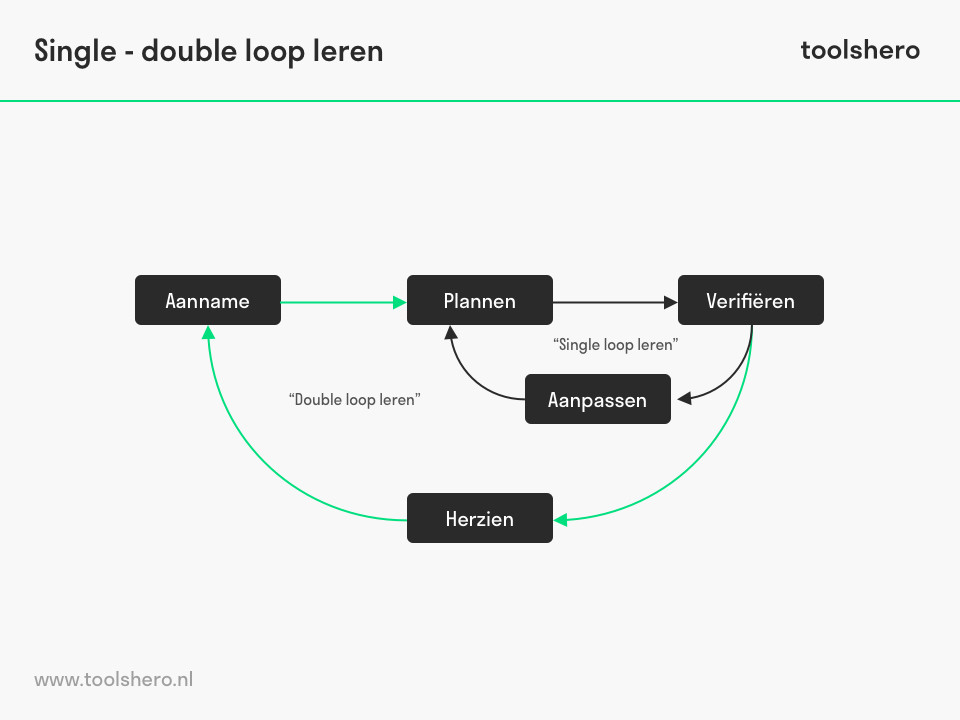 Single double loop leren van Argyris en Schon - toolshero
