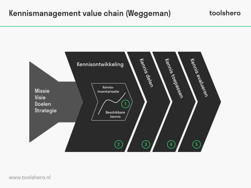 ennismanagement value chain - toolshero