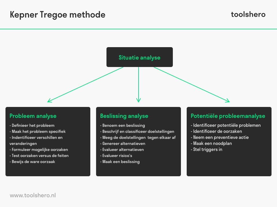 Kepner Tregoe methode model - toolshero