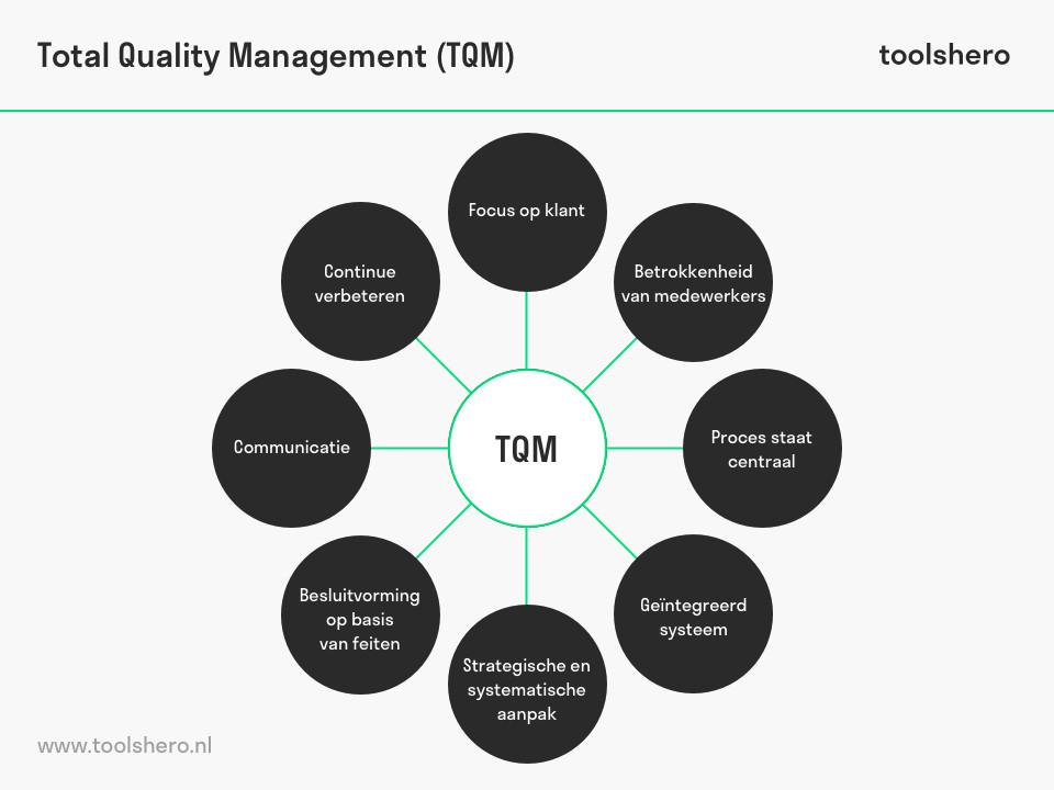 Total Quality Management / TQM principes - ToolsHero