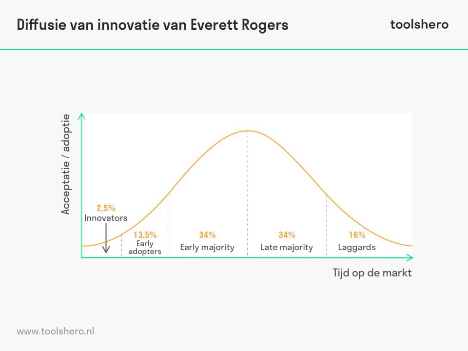 Diffusie van innovatie van Everett Rogers - toolshero
