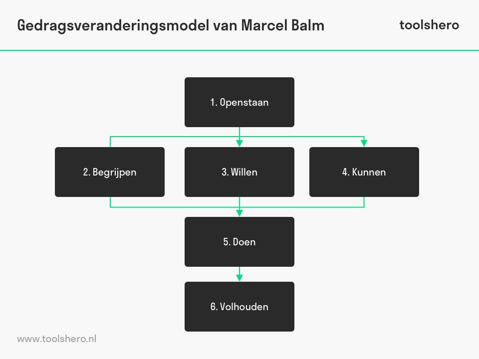 Gedragsverandering model van Marcel Balm - toolshero