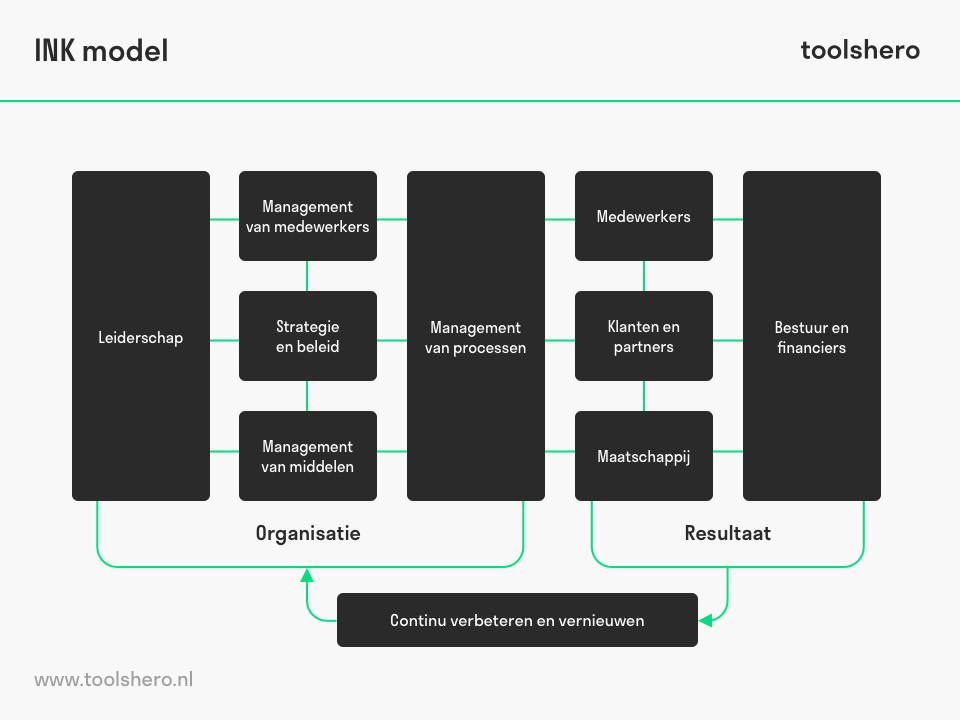 ink management model voorbeeld - toolshero