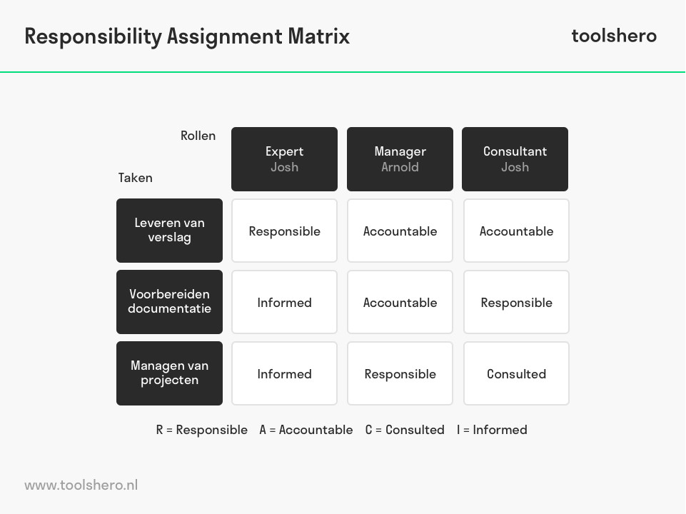 Responsibility Assignment Matrix / RAM model - toolshero