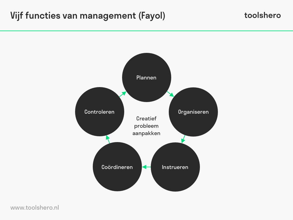 Vijf functies van management van Henri Fayol - toolshero