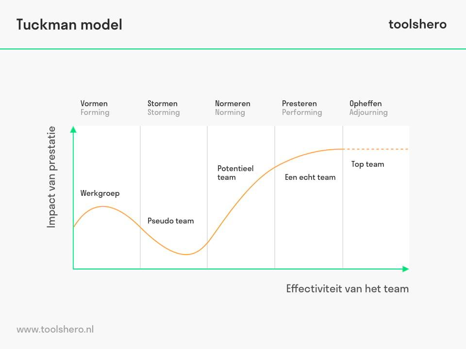 Tuckman model voor groepsdynamica - toolshero