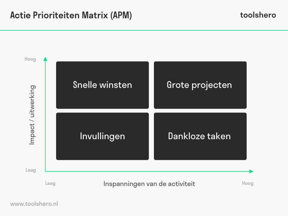 Actie Prioriteiten Matrix template - ToolsHero