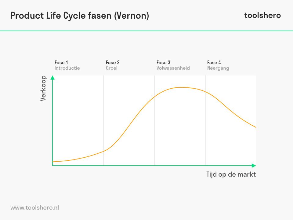 Product Life Cycle fasen van Raymond Vernon | toolshero