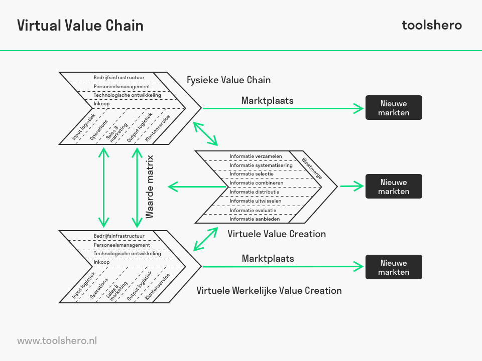 Virtual Value Chain model van Rayport en Sviokla - toolshero