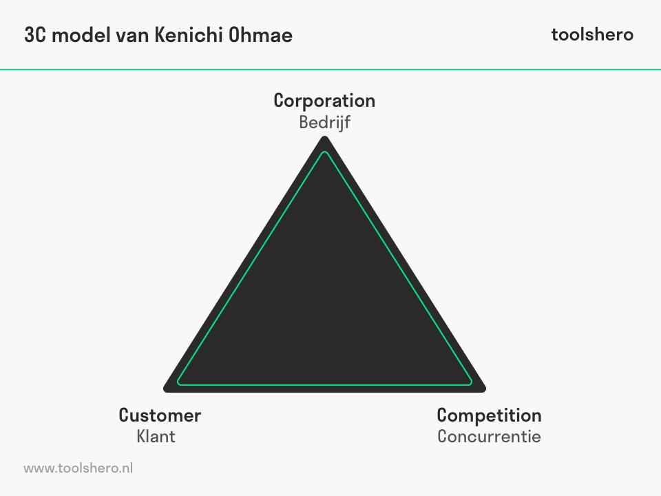 3c model van Kenichi Ohmae - ToolsHero