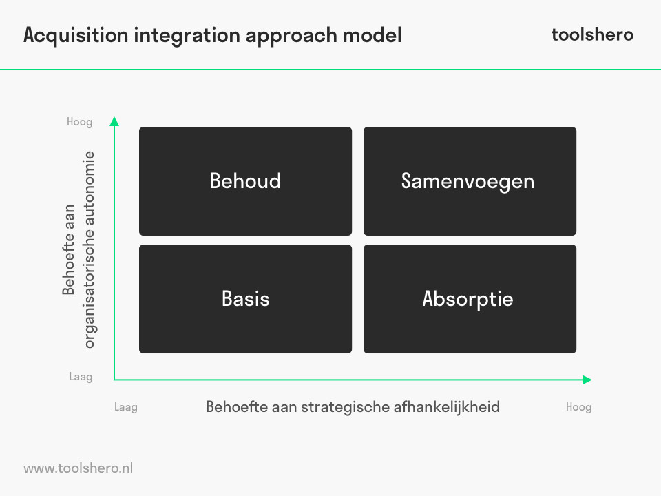 Acquisition Integration Approache model - Toolshero