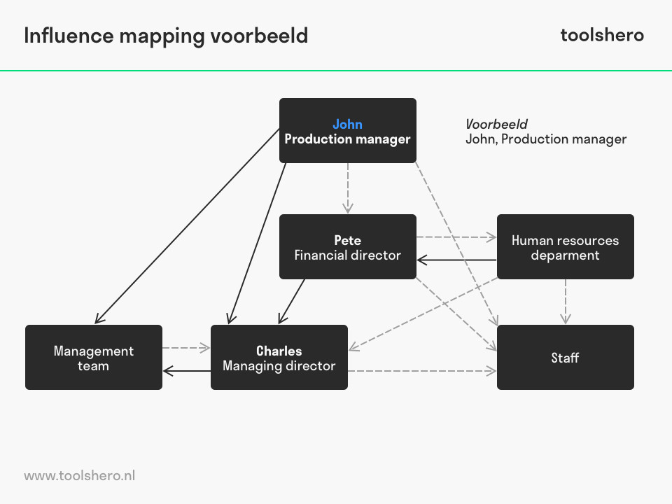 Influence mapping voorbeeld template - toolshero