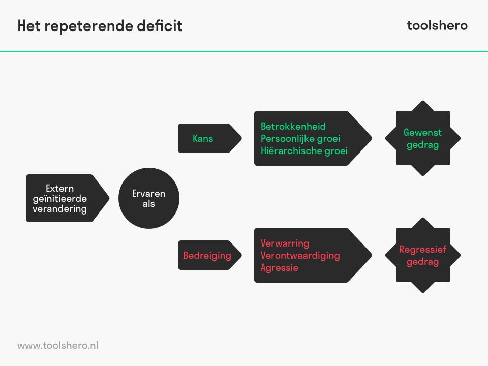 Het repeterende deficit model - toolshero