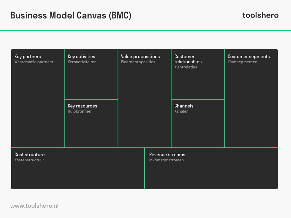 Business model canvas - toolshero