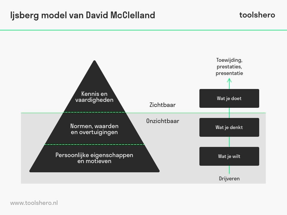 Iceberg model van David McClelland - toolshero