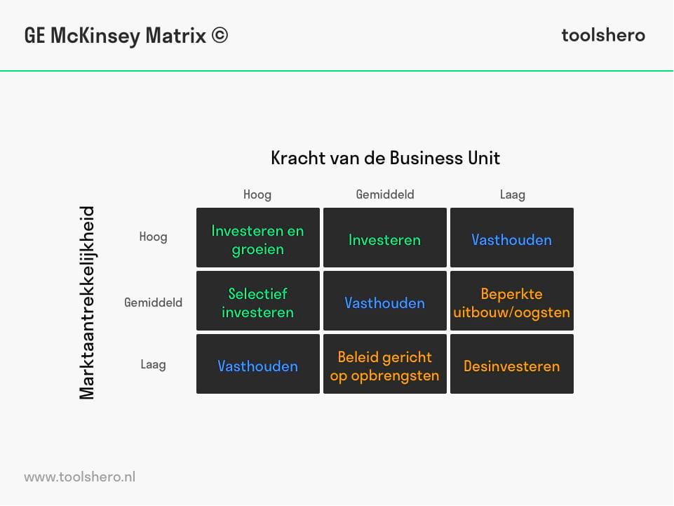 GE McKinsey matrix template - toolshero