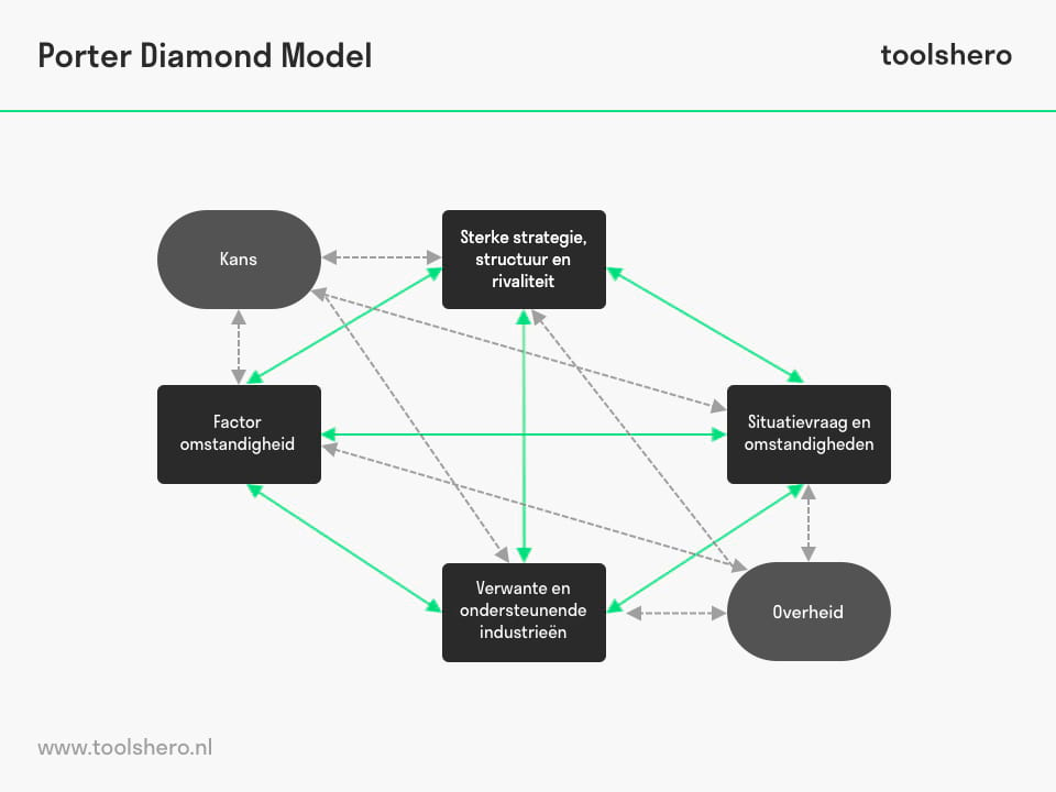 Porter Diamant Model template, een krachtige concurrentievoordeel analyse - ToolsHero