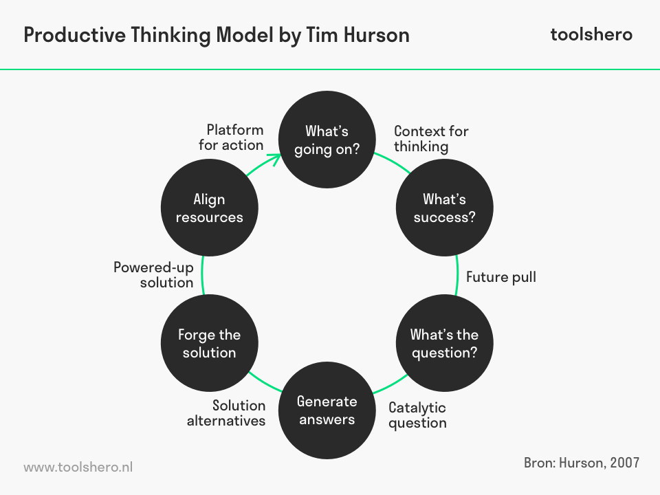 Thinkx, het Productive Thinking Model van Tim Hurson - toolshero