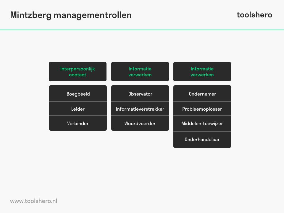 Henry Mintzberg management rollen - ToolsHero