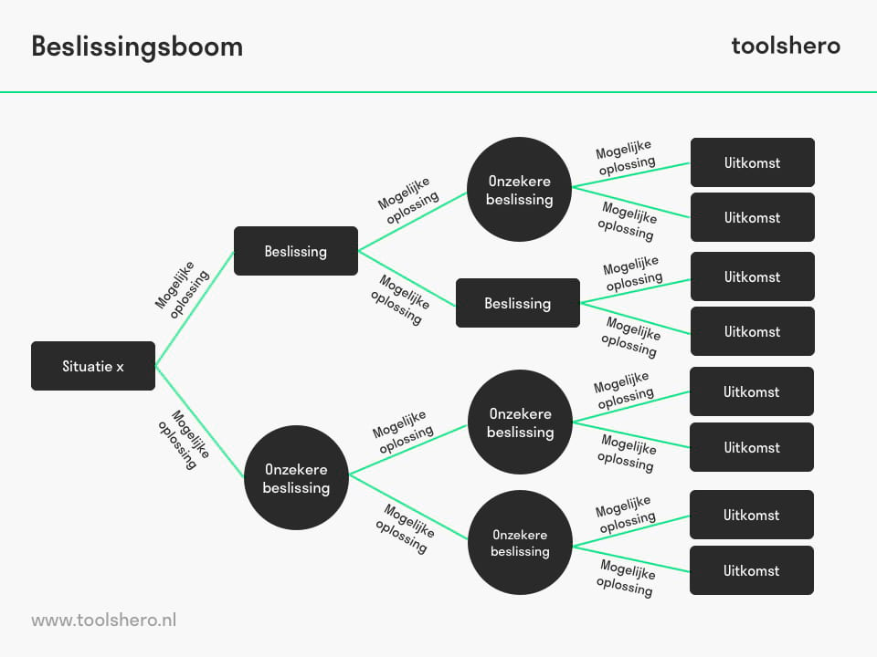beslissingsboom maken en opstellen - toolshero