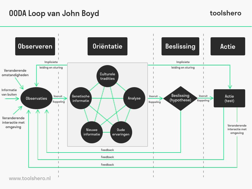 OODA loop van John Boyd - toolshero